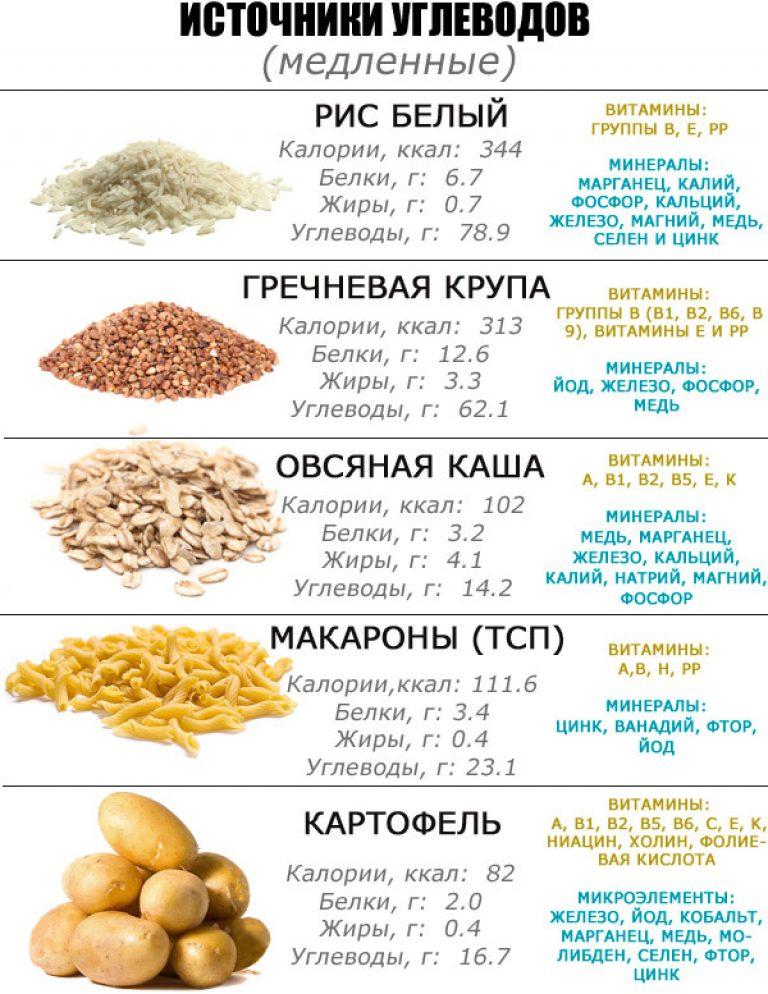 Похудеть питание углеводы и белки